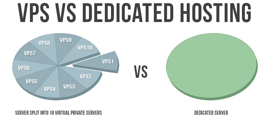 vps-vs-dedicated-hosting